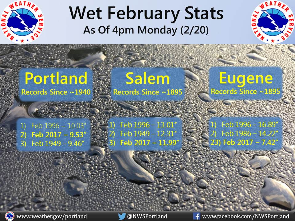 4pm Monday | It&#39;s now the 2nd wettest February on record at PDX &amp; the 3rd wettest February on record at Salem #pdxtst #orwx<br>http://pic.twitter.com/rKYFsrN4ZH