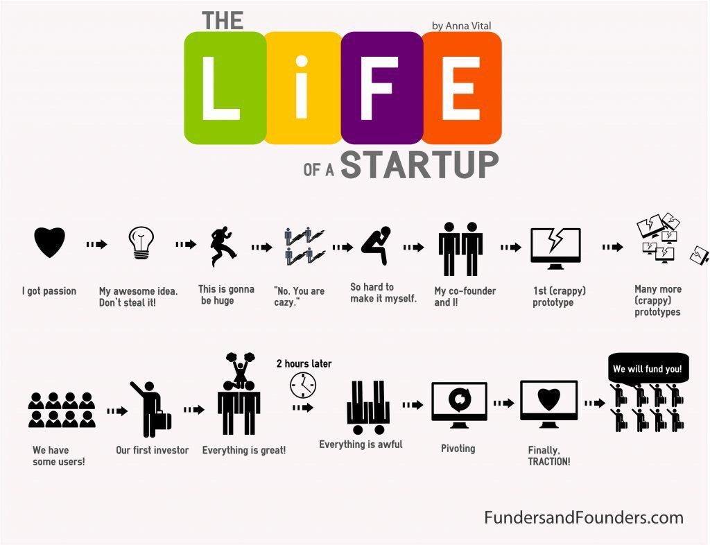 #infographie  Les étapes de la vie d&#39;une #startup v/ @LesNapoleons #business #RH #HR <br>http://pic.twitter.com/bAtrRtpfLs