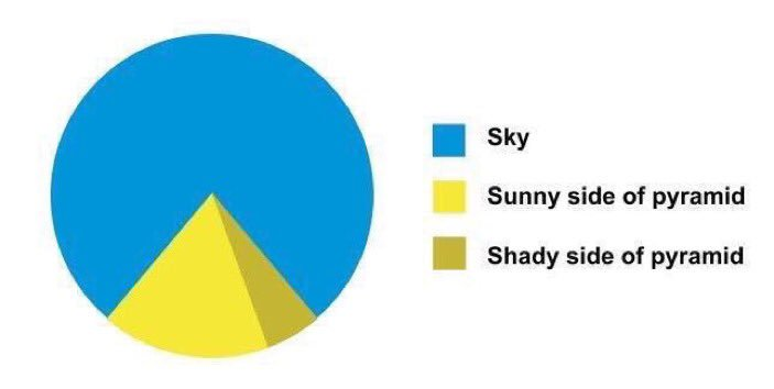 Perhaps the greatest pie chart ever.