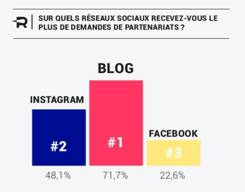 #socialmedia #startup: #Instagram est la 2ème plateforme préférée des marques pour le #Marketing alors que le #blog reste N°1 (via @camj59)<br>http://pic.twitter.com/DdP47J6ihR