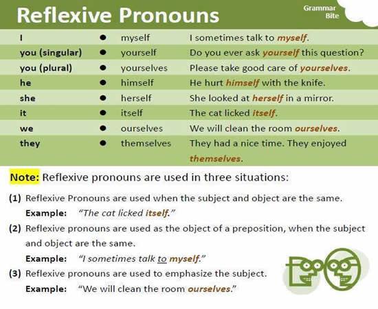 REFLEXIVE PRONOUNS in #english  #grammar #esl #efl #tesl #ingles #ell #eld #tefl #tesol #inggris #ELT #anglais #Toefl #ielts<br>http://pic.twitter.com/UebnEtROUN
