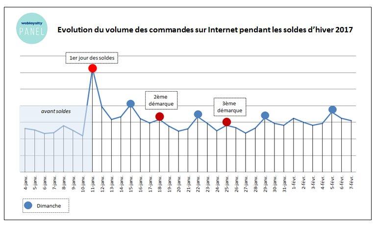 #Soldes2017 #soldeshiver #etude : hausse du volume de transactions de 10% par rapport à 2016  http:// bit.ly/2lhYmvK  &nbsp;   via @Ecommercemag_fr<br>http://pic.twitter.com/pIuvUGvrjb