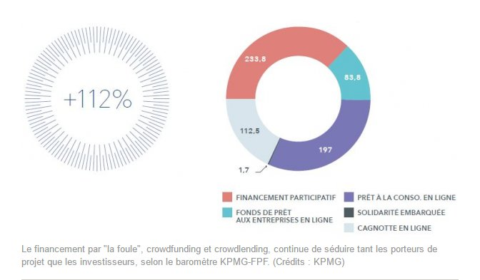 La #finance #alternative +112% en France en 2016 . Montants collectés : 628,8 millions d&#39;euros @Fin_Part #fintech #crowdfunding<br>http://pic.twitter.com/mAkTeRp3FR