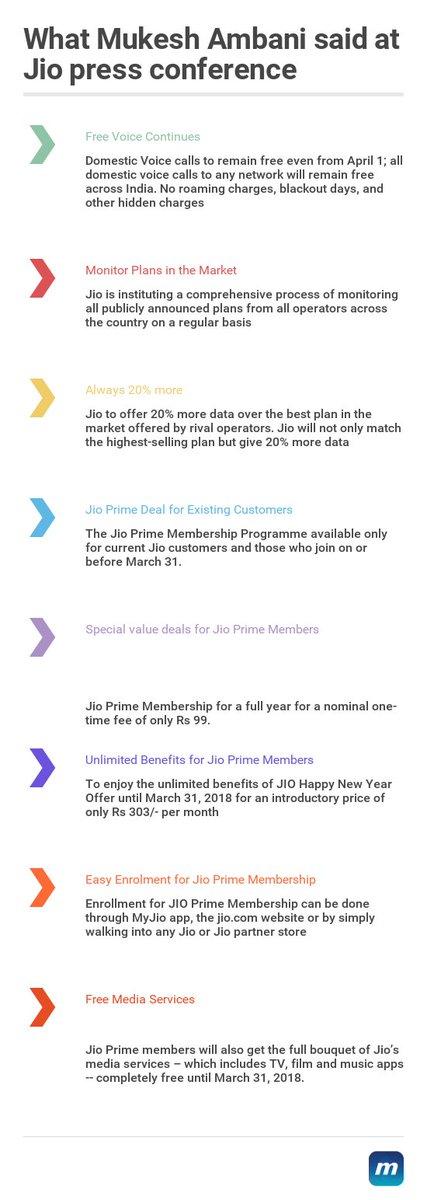9 key takeaways: What Mukesh Ambani said at Jio press conference https...