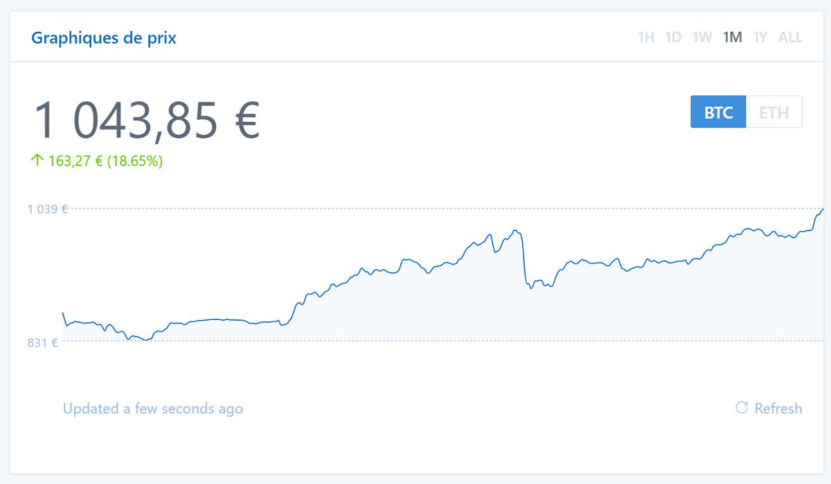 Le #Bitcoin se positionne bien une fois de plus pour dépasser son shareprice max ! #blockchain #cryptocurrency<br>http://pic.twitter.com/yAHcXeQIKX