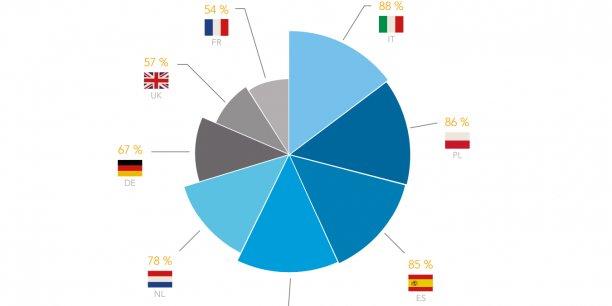 #Expatriation : les #Français sont les salariés les moins mobiles d&#39;#Europe via @LaTribune &gt;  http:// bit.ly/2lqyxKF  &nbsp;   #expats #HR <br>http://pic.twitter.com/8BaQQdzEUD