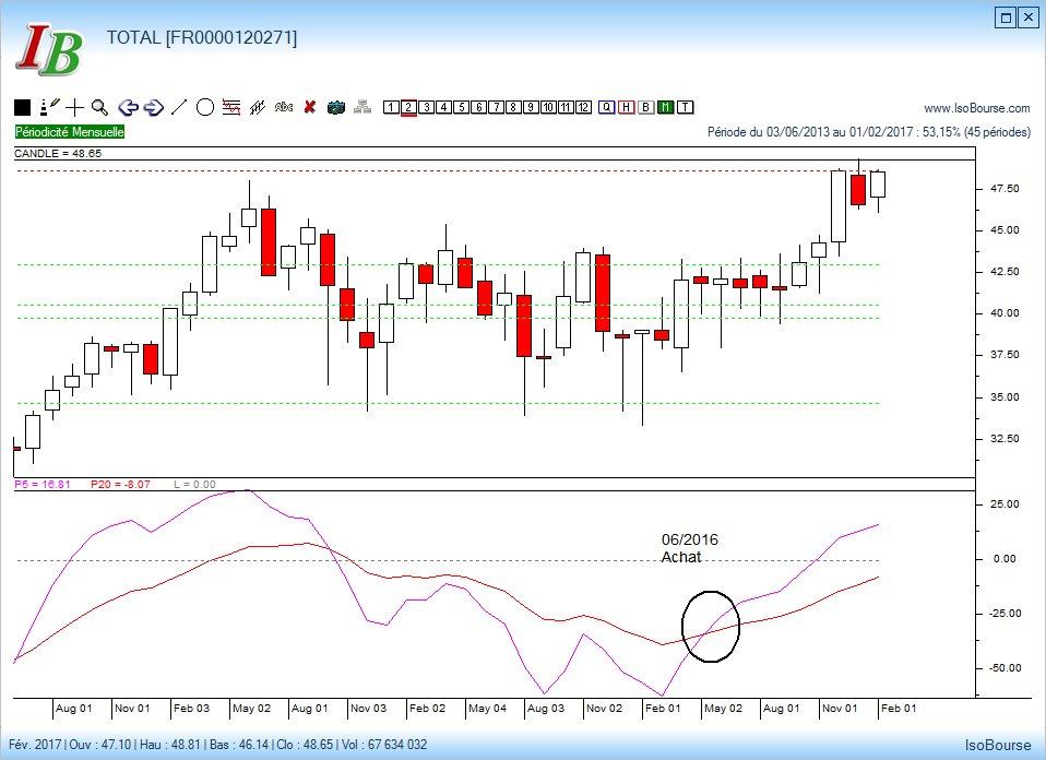 #Total, en tête du #CAC40 ce mardi. Le modèle @IsoBourse en piste depuis 06/16. Pos. du #FCP #FR0010757765  http://www. impulsionfinance.com/index.php?page =fonds &nbsp; …   #Bourse<br>http://pic.twitter.com/LEljG6ESY7
