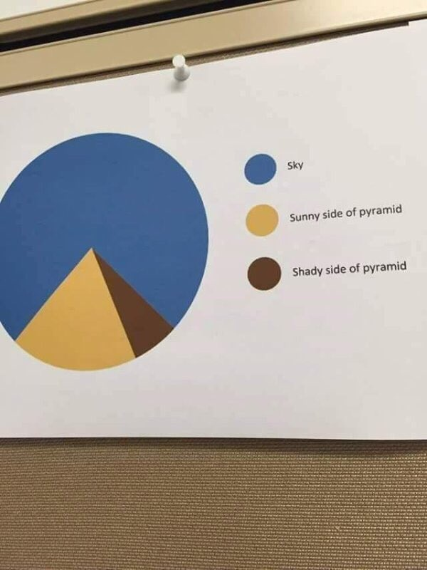 Best use of a pie chart I've seen. https://t.co/a3rVqiT1tY
