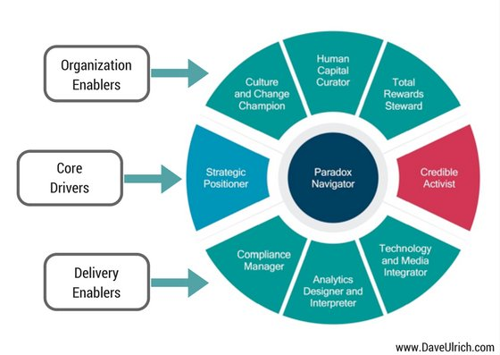 Dave Ulrich On Twitter Latest Blog 5 Future Prospects For The Hr
