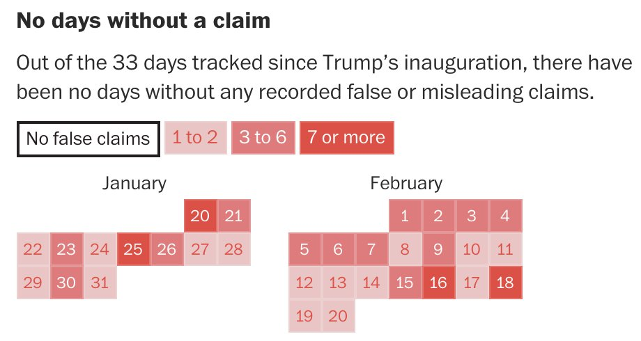 Awesome work by WashPost Fact Checker in tracking 132 false or misleading claims by President Trump. (So far.) https://t.co/NLI5DSQ2fo
