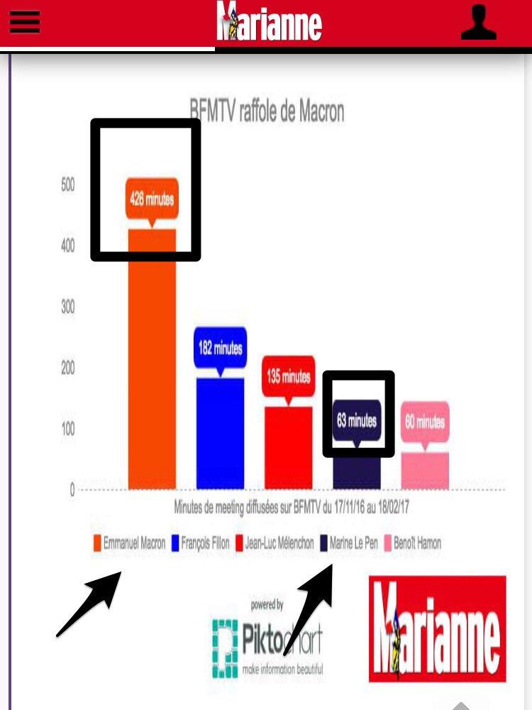 #LePionMacron presque 7fois plus d&#39;antenne sur #BFMTV que @MLP_officiel ! Scandaleux !<br>http://pic.twitter.com/2ZI8jQyeps