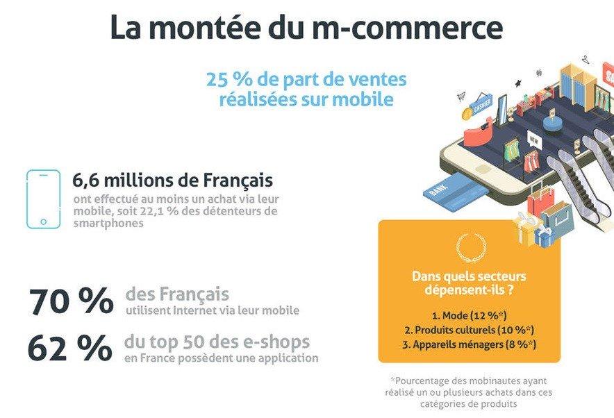 [#mcommerce] 6,6 millions de français ont effectué au moins 1 achat via leur #mobile soit, 22% des détenteurs de #smartphones. #infographie<br>http://pic.twitter.com/nBGOiBSjJR