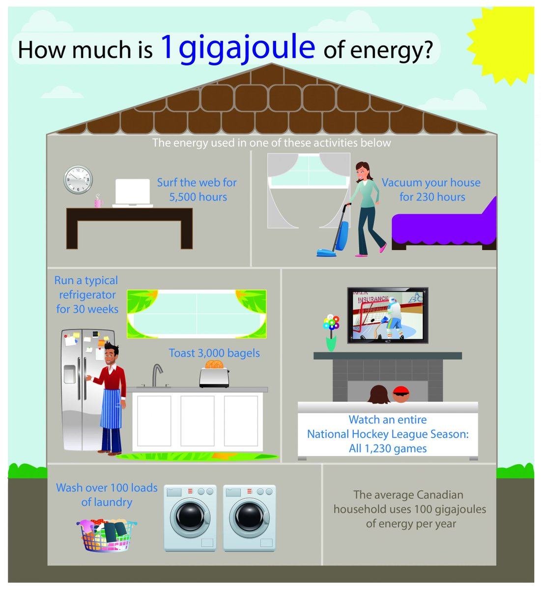 NB Power On Twitter An Average Canadian House Uses 100 Gigajoules Of Energy Every Year See How Much That Is With This Infographic From NRCan