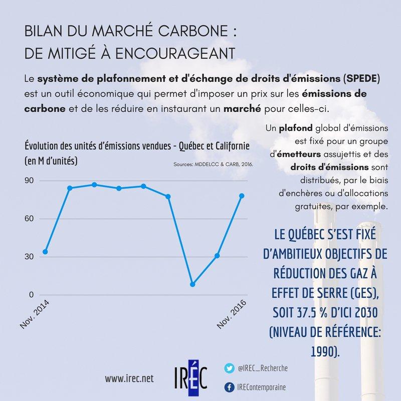 Bilan du marché #carbone qbcois. Atteindrons-ns réduction des #GES de 37,5% d&#39;ici 2030? #changementclimatique   http://www. irec.net/upload/File/no te_intervention_50_fevrier2017(1).pdf &nbsp; … <br>http://pic.twitter.com/vB8wcCP2L9
