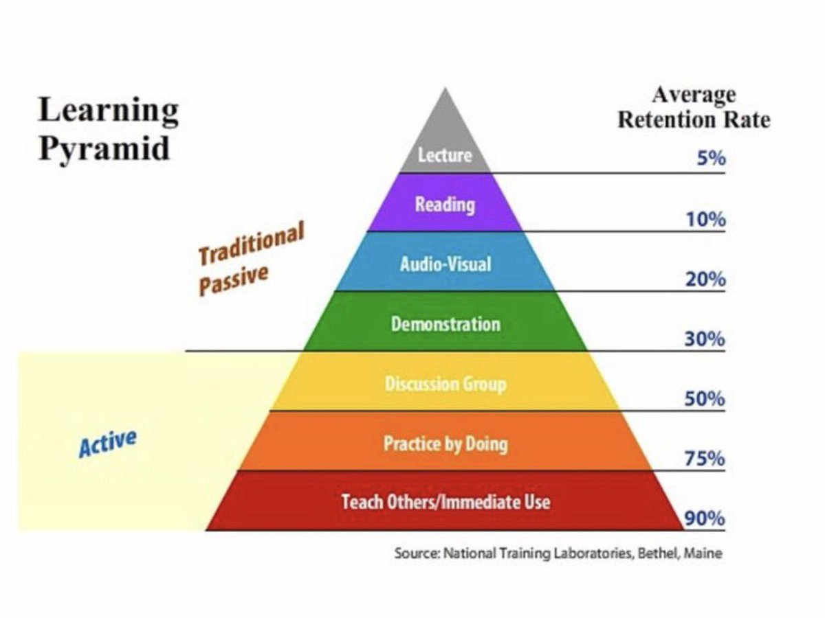 the levels of organizational learning and development