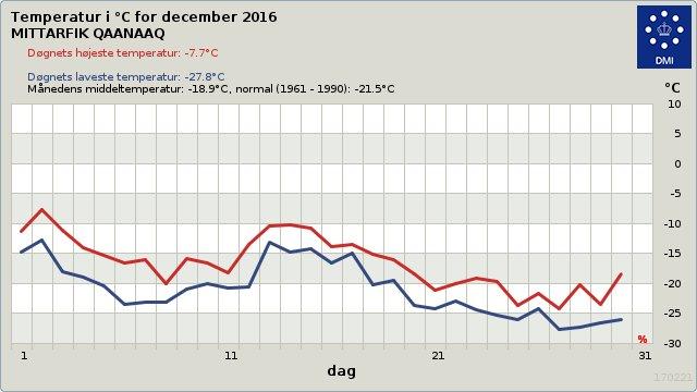 højeste temperatur i danmark 2016