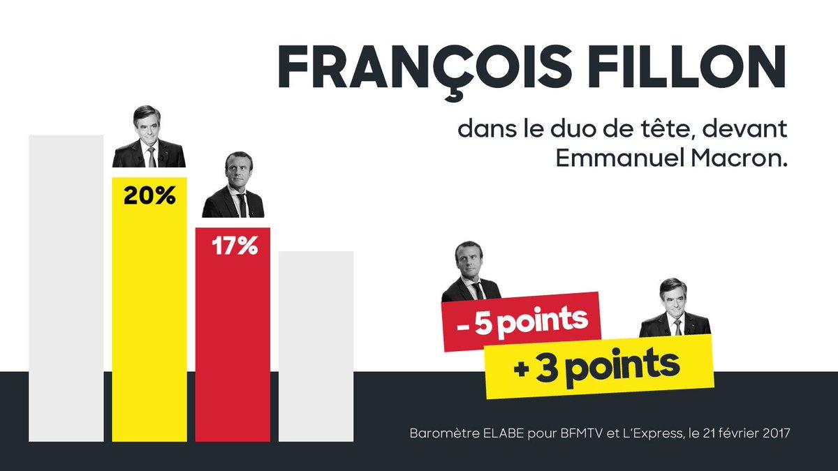 Le ressenti sur le terrain est renforcé par les sondages : la victoire de @FrancoisFillon est notre seul but ! #Fillon2017 <br>http://pic.twitter.com/S4LeBwG4DL
