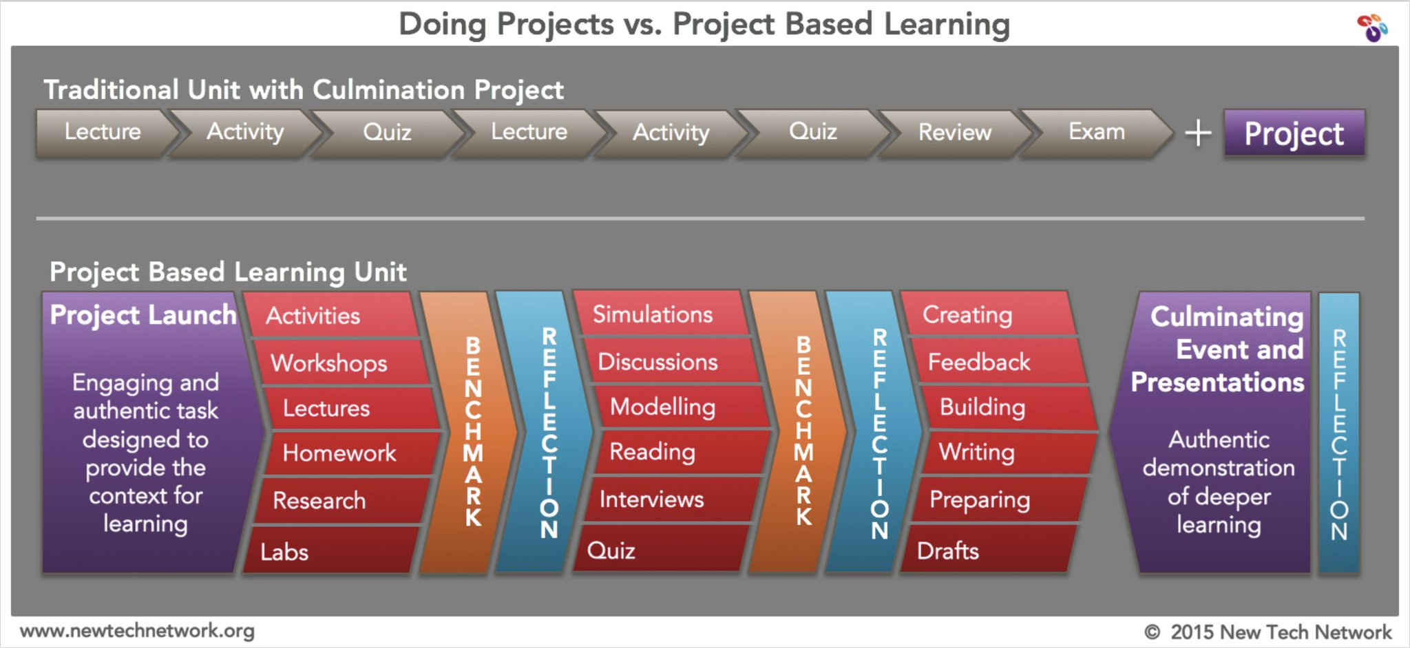 Thumbnail for #PBLChat: Preparing Teachers for a PBL World