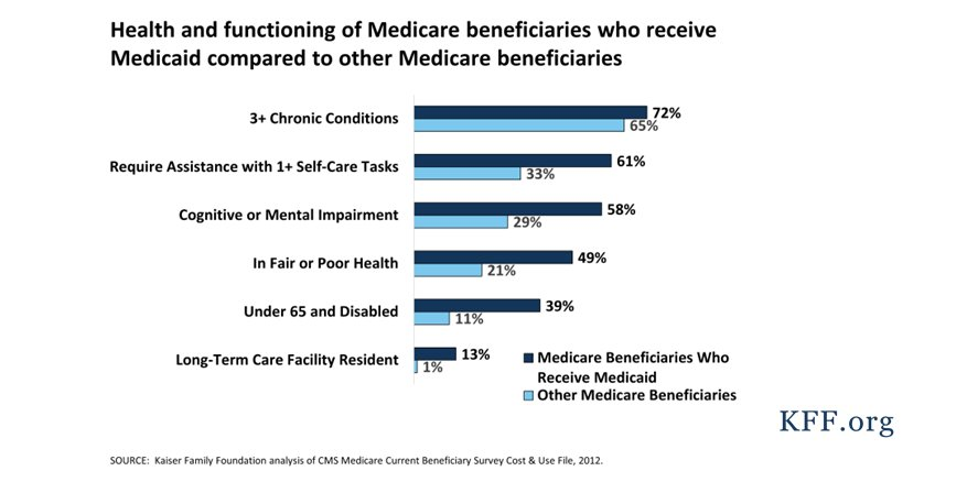 More than 10 million #Medicare beneficiaries are also covered by #Medicaid. Many have serious health care needs   http:// kaiserf.am/2lJyeLi  &nbsp;  <br>http://pic.twitter.com/CXTWUecatc