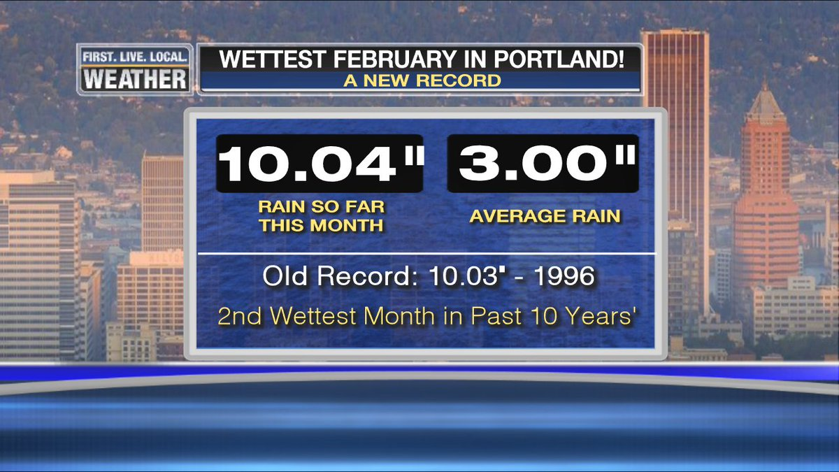 It&#39;s a new record! Wettest February on record at PDX.  Also the wettest month since the 15&quot;+ total last winter (December 2015) #pdxtst <br>http://pic.twitter.com/aiXIep6EHJ