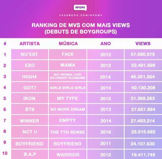 Ranking de MVS de debuts de boygroups  com mais views. #GOT7 (fonte: @npomvtt )<br>http://pic.twitter.com/PnQPO7EenD
