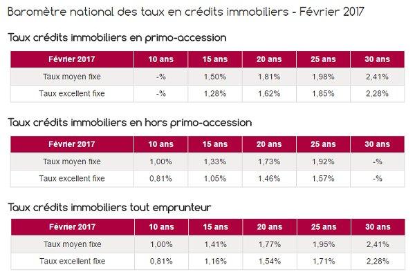 Prêt immobilier : de 1,54 % à 1,81 % sur 20 ans #taux #credit #immobilier #emprunt #proprietaire #logement #courtier  http://www. le-partenaire.fr/actualites/fin ancieres/pret-immobilier-de-1-a-2-pourcent-sur-20-ans &nbsp; … <br>http://pic.twitter.com/pnW2Lo8P3C