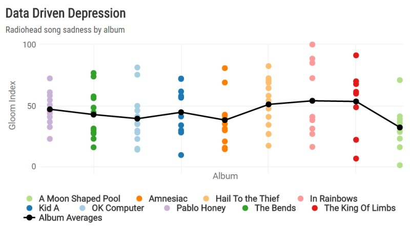 Finding Radiohead's most depressing song, with R