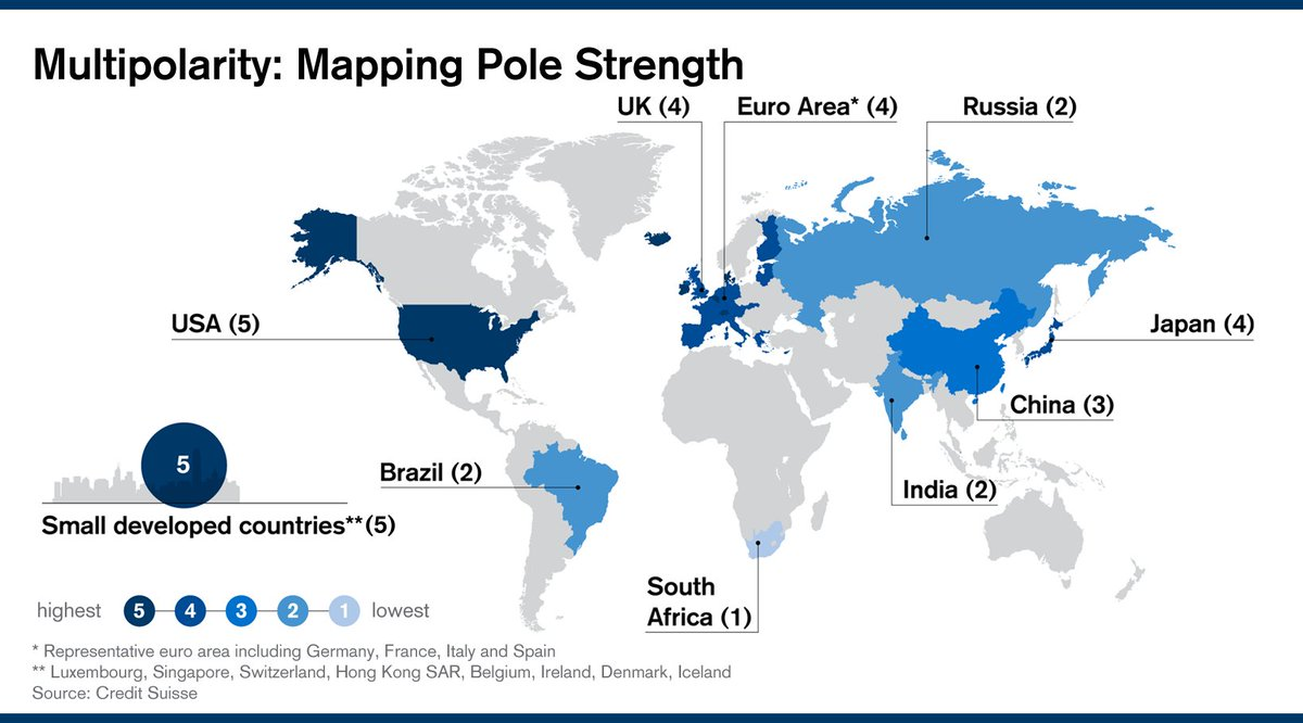 Credit suisse on twitter globalization multipolarity 3 credit suisse on twitter globalization multipolarity 3 significant poles are emerging the americas europe and china centric asia gumiabroncs
