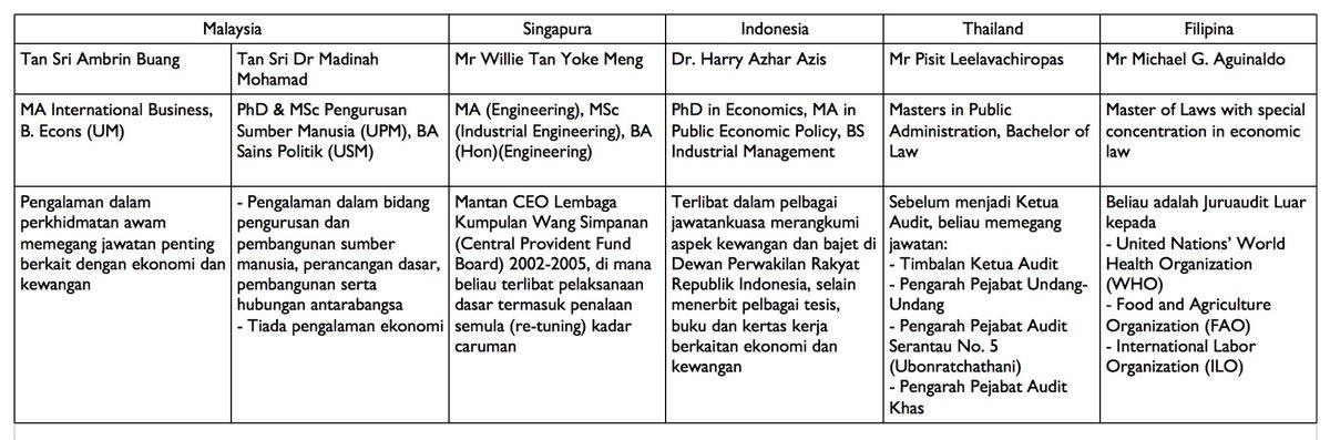 Mari bandingkan pengalaman Ketua-Ketua Audit Negara di rantau ini. Apa asas DS Najib pilih TS Dr Madinah? https://t.co/9d1AaY1KxK