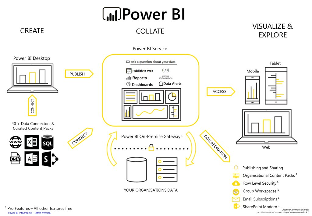 RT @guavaq: Power BI – Infographic for Power BI from an end to end perspective https://t.co/M6BhnQoBl3 https://t.co/ZpCt9ulx4k