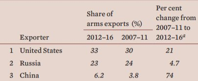 Largest exporters of major weapons by @SIPRI in #Stockholm, #Sweden.  #USA #Russia #China<br>http://pic.twitter.com/rbpoebd0a4