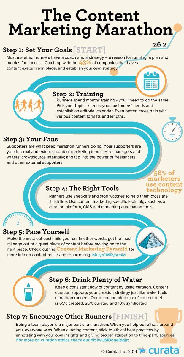 Les étapes du #contentmarketing vécue comme un #marathon #communication #infographie  http://www. curata.com/blog/the-conte nt-marketing-marathon/ &nbsp; … <br>http://pic.twitter.com/UNAAweIThq