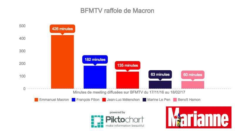 Quand le temps d&#39;antenne de #Macron sur #BFMTV dépasse très largement celui des autres candidats! Manipulation de l&#39;opinion.... <br>http://pic.twitter.com/s6yS68ipUY