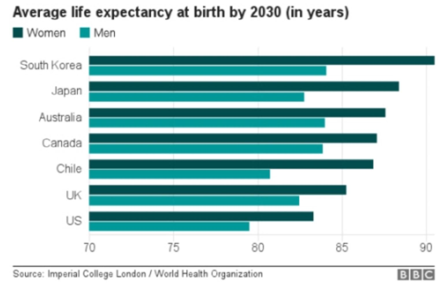 an analysis of the average life expectancy in us Includes the average age of death for men and women, and smoking average life span.