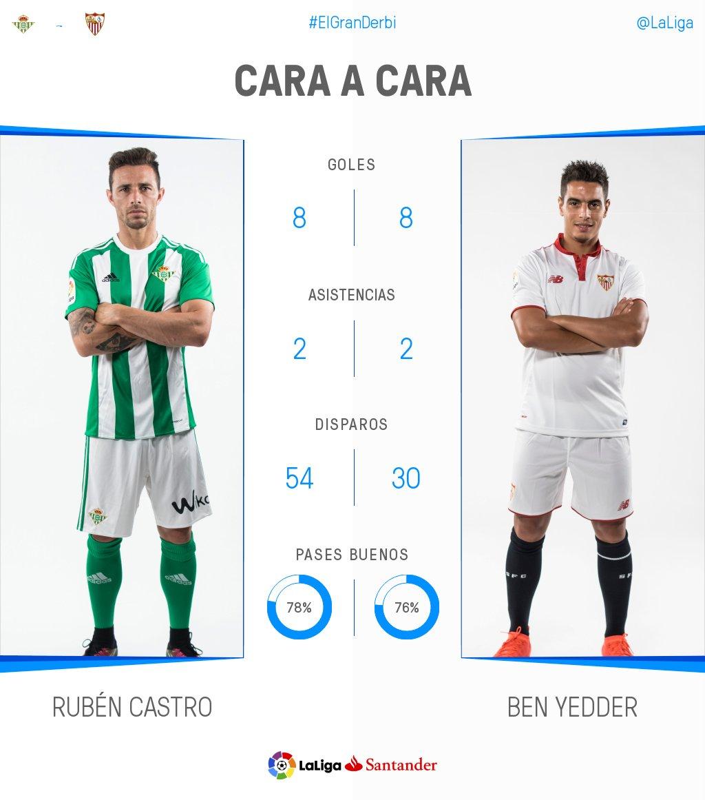 🇪🇸 Rubén Castro 🆚 Ben Yedder 🇫🇷  ¿Quién decidirá #ElGranDerbi? 😏 https...