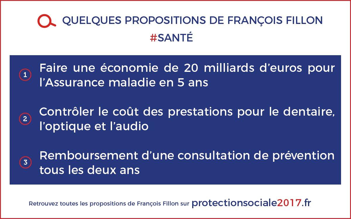 Toutes les propositions de @FrancoisFillon à #RDVPlacedelaSanté sont à retrouver sur  http://www. protectionsociale2017.fr/candidat/franc ois-fillon/ &nbsp; …  #Presidentielle2017 #Sante <br>http://pic.twitter.com/arF689IGuu