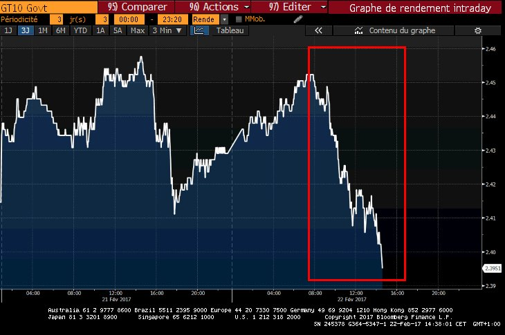 Taux 10 ans US &lt; 2.40%  #US #10Y  --&gt; <br>http://pic.twitter.com/OndeXZcmss