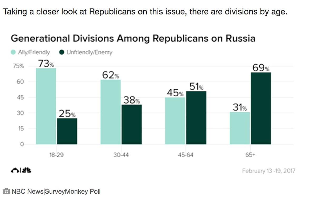 Remarkable generational divide: https://t.co/m0vJw2o4lB https://t.co/n...