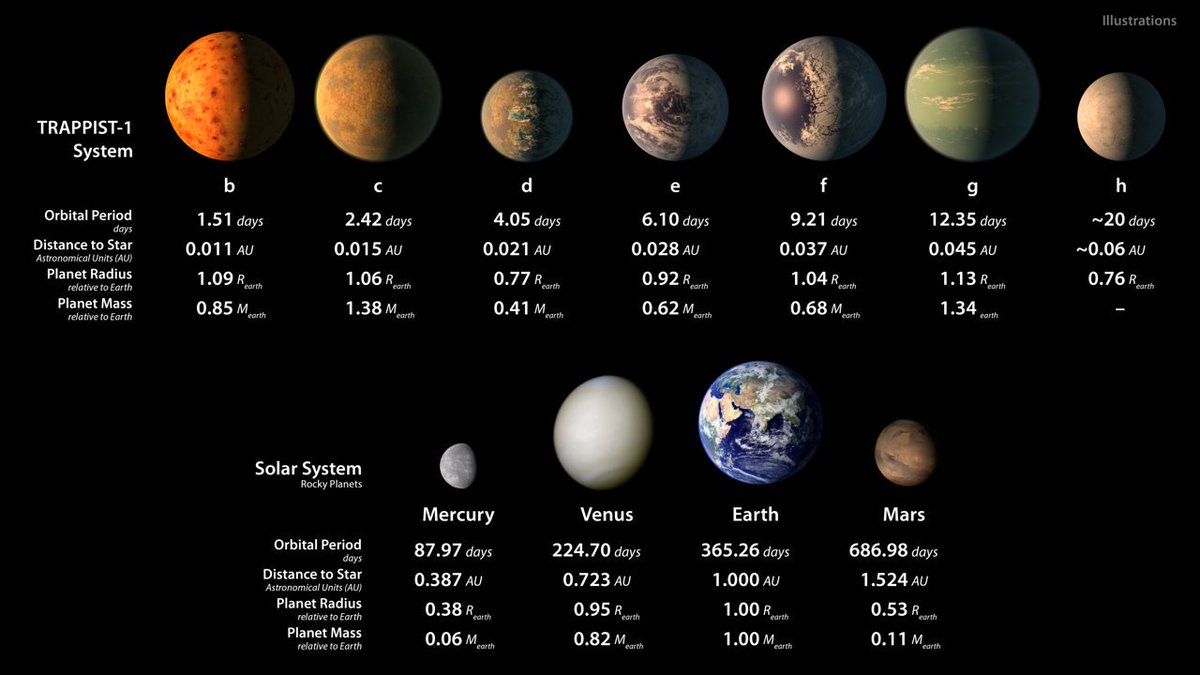 Illustration: #TRAPPIST1 planets vs Solar System's rocky planets. Read more: https://t.co/9rWDX9khCX