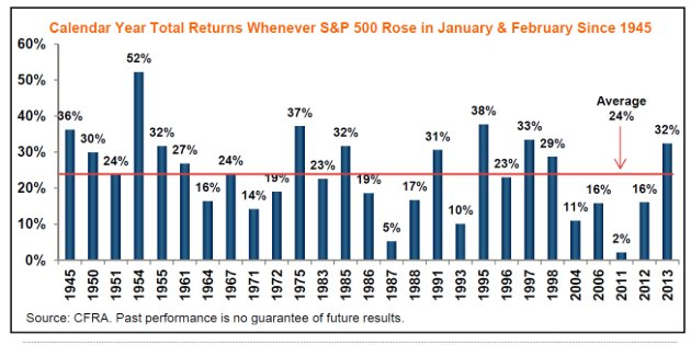 When $SPX up in both Jan + Feb, it's up the full year 27 of the past 27 times since 1945 by avg 24% (from CFRA) https://t.co/JWnPql9xsQ