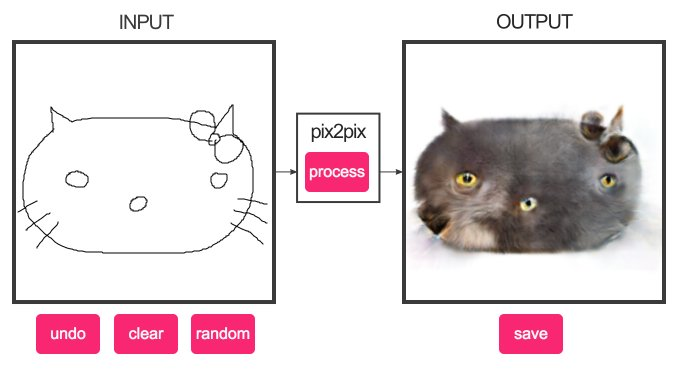 I'll just leave this here and try to refrain from playing with 'edges2cats' anymore today. https://t.co/uJTWnveydd