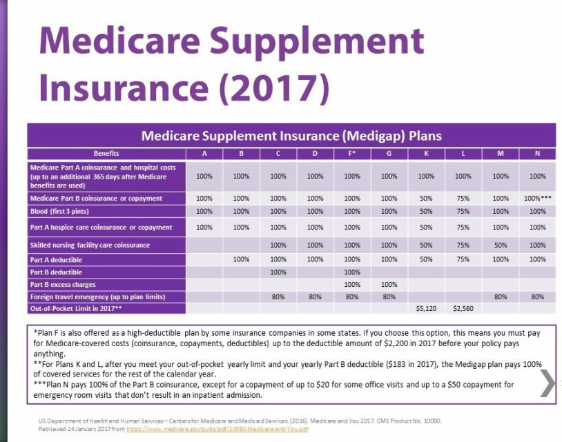 #Medicare Supplement Insurance (2017) #medicare2017<br>http://pic.twitter.com/FFBHo1X3T9