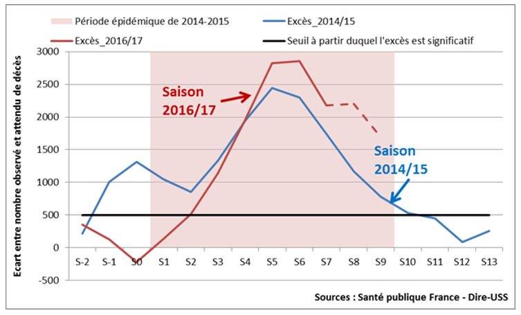 Plus de morts cet #hiver que lors de la dernière grande épidémie de #grippe  http:// sante.lefigaro.fr/article/la-sur mortalite-cet-hiver-plus-importante-lors-de-la-derniere-grande-epidemie-de-grippe &nbsp; … <br>http://pic.twitter.com/wTUR5fgAeD
