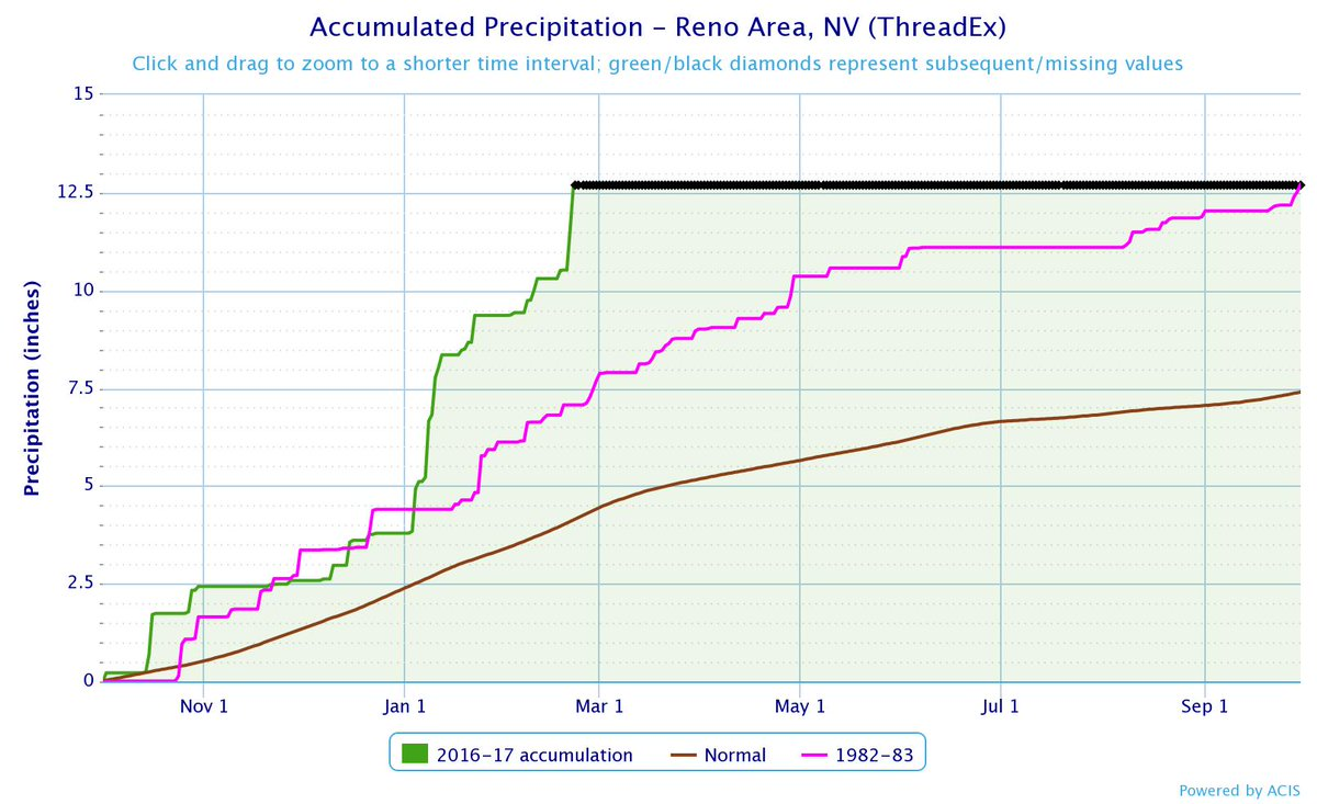 Wow. Pink line is 1982-83, previous wettest water year in Reno history. It's only February. ht @NWSReno #nvwx https://t.co/ADAjJplC0b