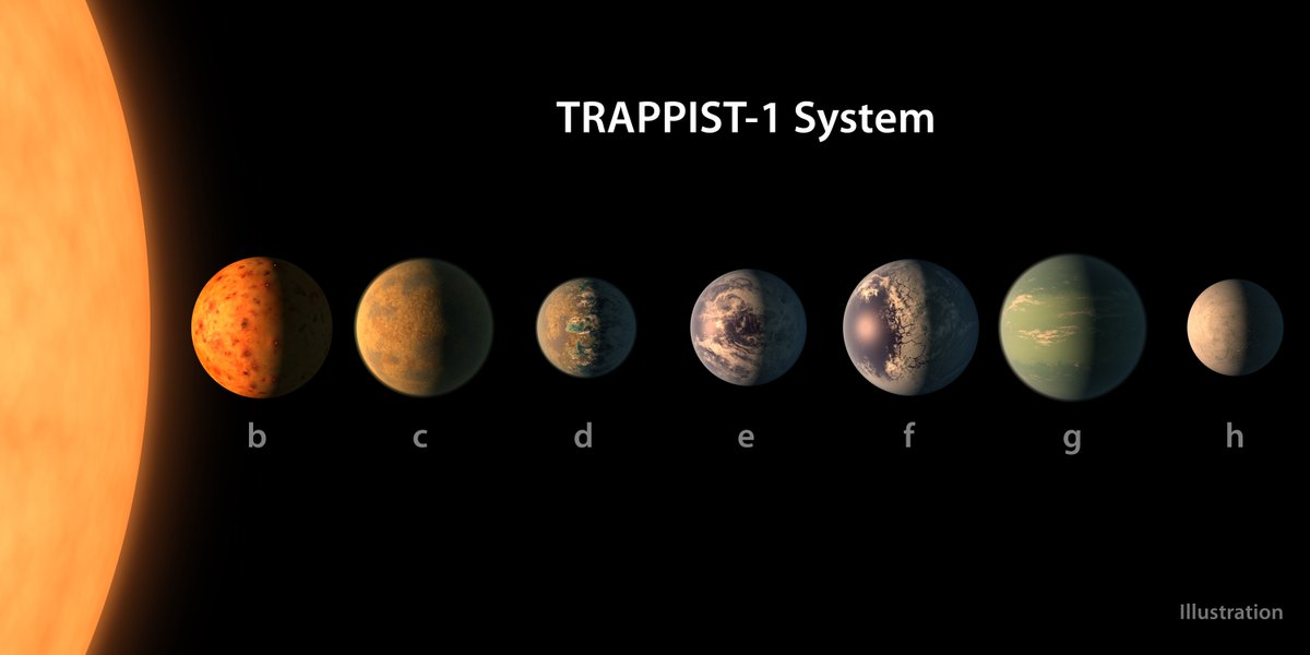 Today's big astronomy news: 7 Earthlike exoplanets around a nearby star. By me https://t.co/1i7cH3hJdv #trappist1