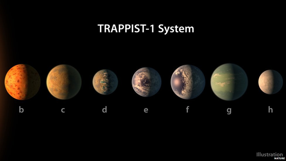 Astronomers detect a record seven Earth-sized planets orbiting a single star https://t.co/RnCcrQmFIq