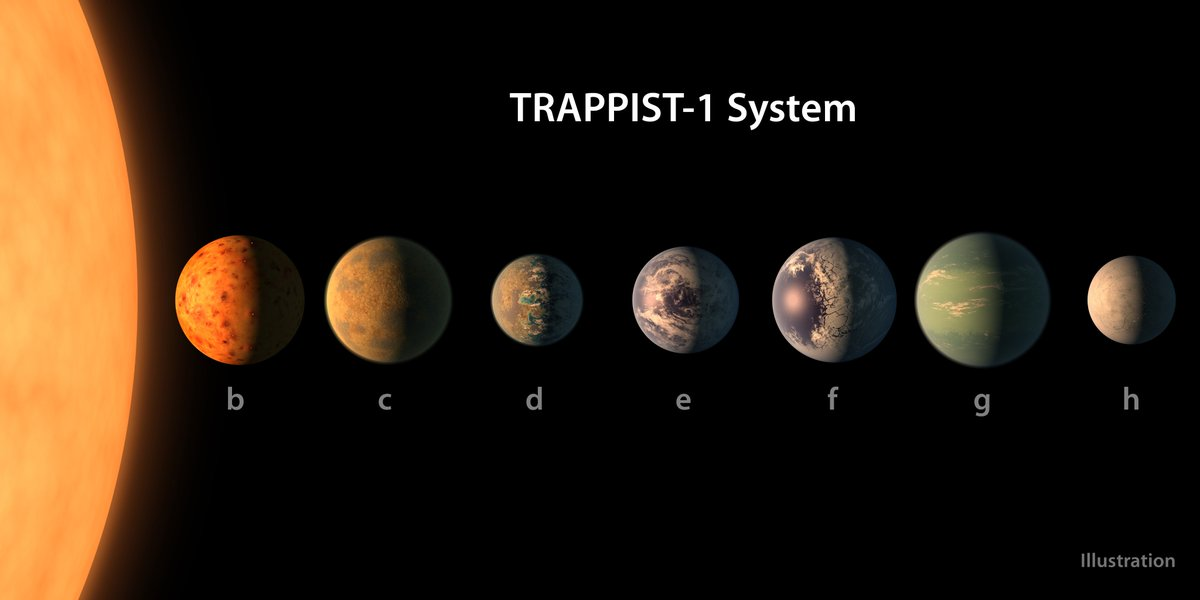 In a world… 40 light years away, seven Earth-size planets orbit a sun called #TRAPPIST1—three in its habitable zone https://t.co/rGdG4ZWTai