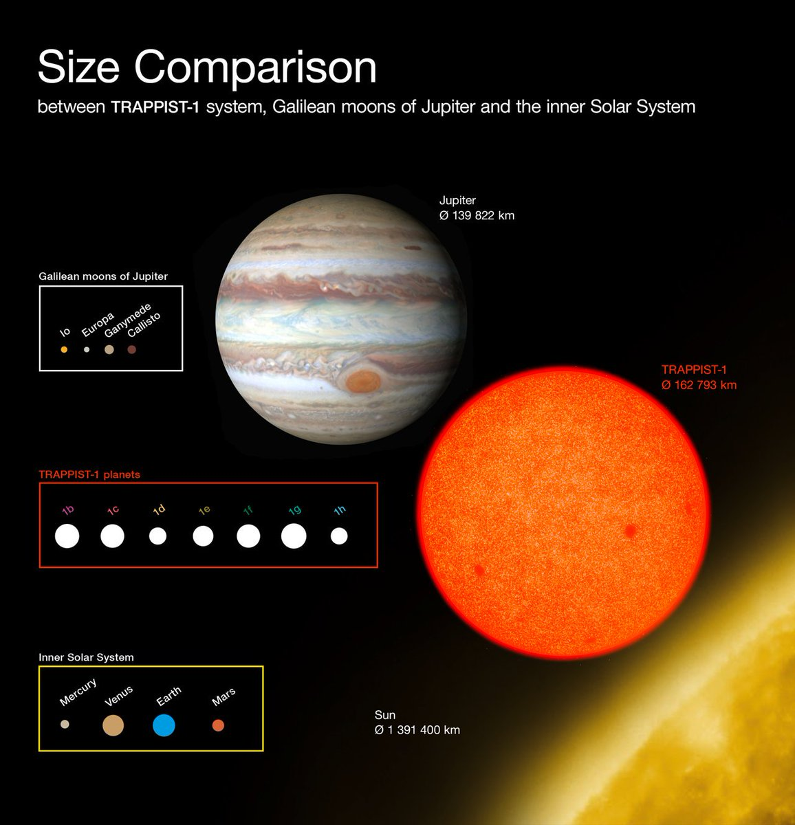 Illustration: sizes of #TRAPPIST1 planets vs. Solar System bodies. Read more: https://t.co/CHDlq1WS5G