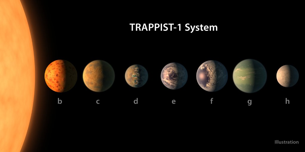 These 7 Earth-sized planets were seen by @NASAspitzer around a nearby, ultra-cool dwarf star called TRAPPIST-1: https://t.co/G9tW3cJMnV