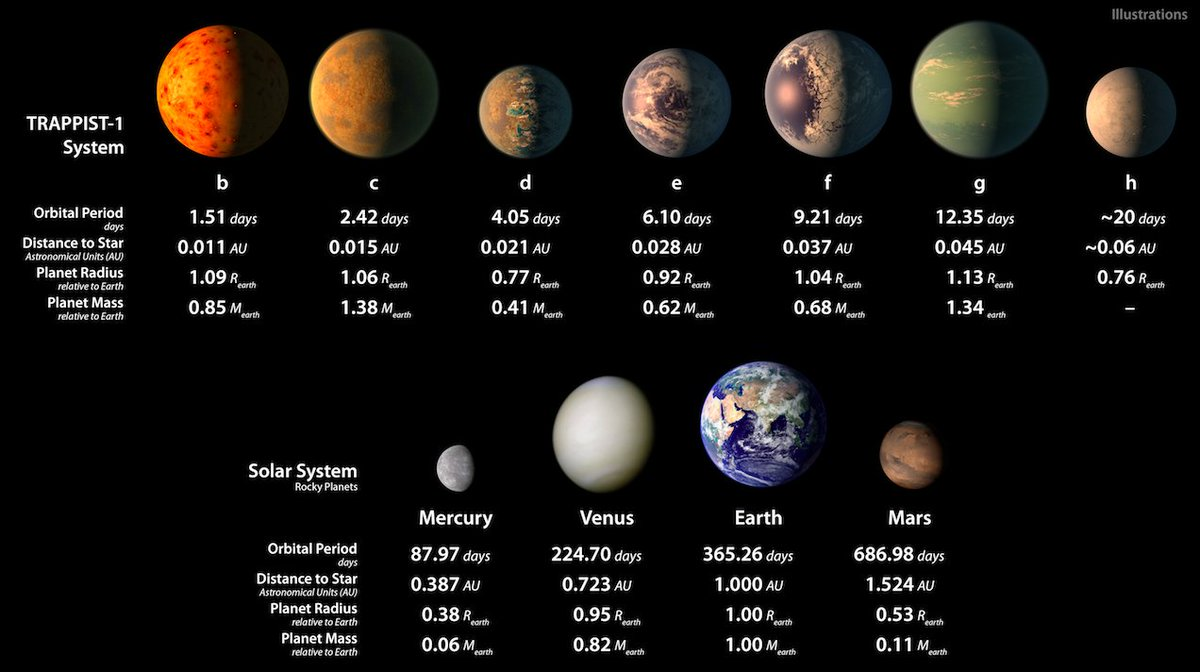 All the #TRAPPIST1 planets compared to our solar system, plus multimedia is here: https://t.co/dUN4rZuROc https://t.co/Uw4SPGFsul